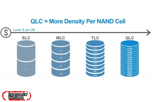 QLC SSD大軍來勢洶洶,Patriot 台灣怎麼看這波SSD的局勢?