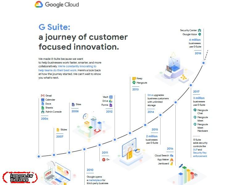 Google G Suite 2019年4月將喊漲,Basic與Business方案將受影響