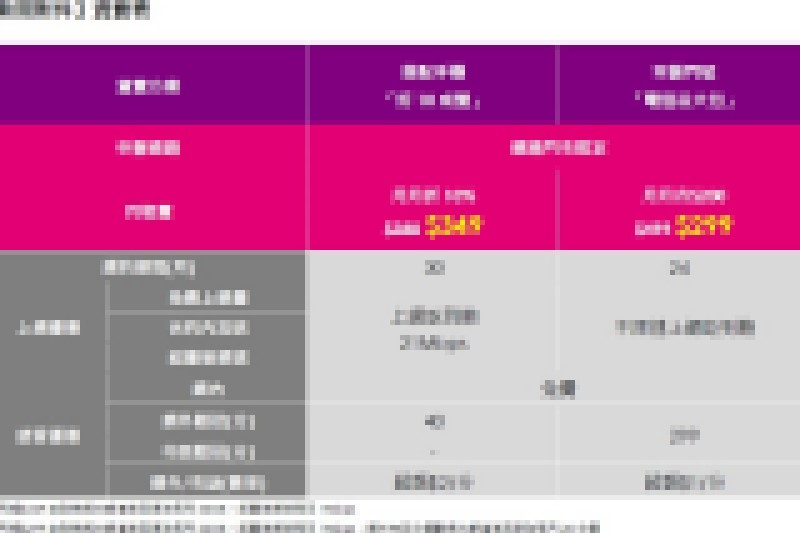 2019雙十國慶台灣之星,上網吃到飽只要299元!另有手機349元方案